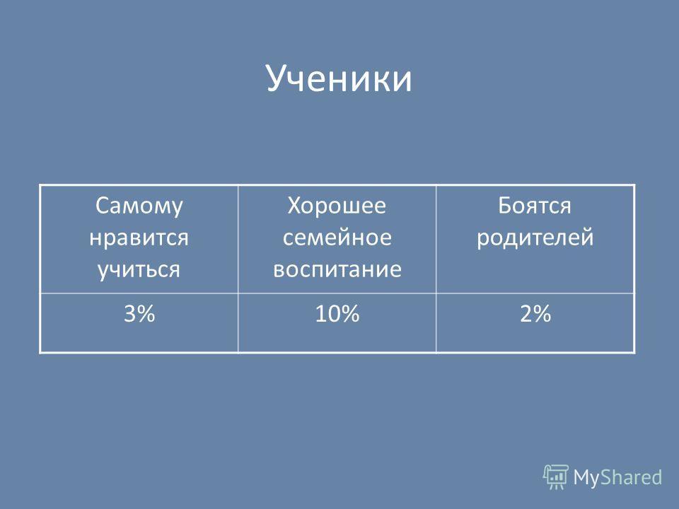 Ученики Самому нравится учиться Хорошее семейное воспитание Боятся родителей 3%10%2%