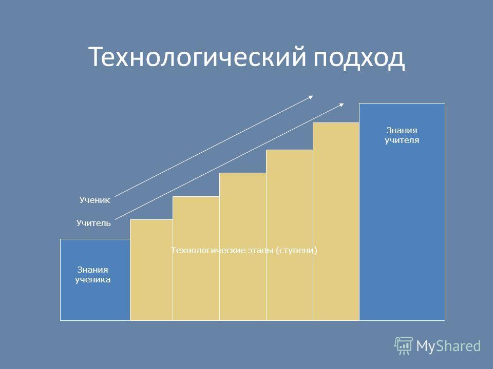 Технологический подход Ученик Учитель Знания ученика Знания учителя Технологические этапы (ступени)