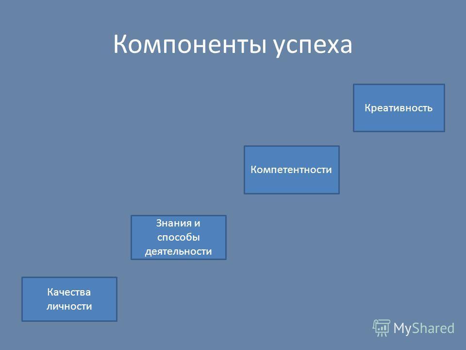 Компоненты успеха Компетентности Знания и способы деятельности Качества личности Креативность