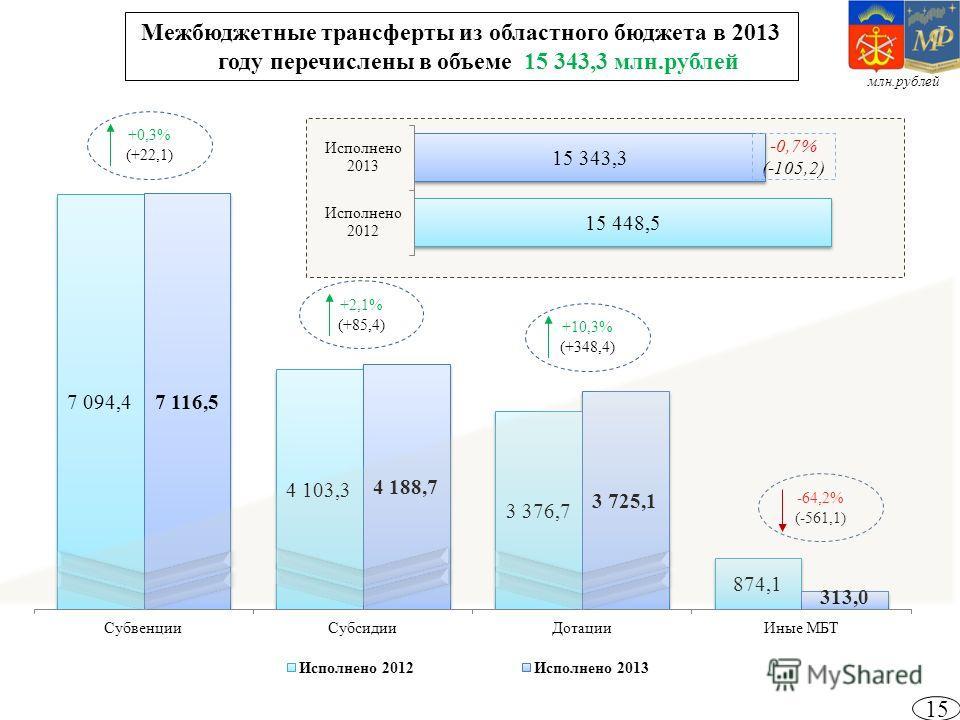 15 Межбюджетные трансферты из областного бюджета в 2013 году перечислены в объеме 15 343,3 млн.рублей +0,3% (+22,1) +2,1% (+85,4) +10,3% (+348,4) -0,7% (-105,2) млн.рублей