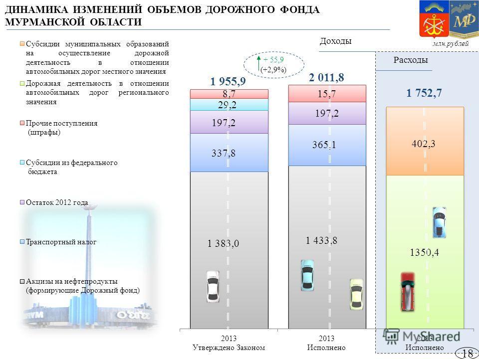 18 ДИНАМИКА ИЗМЕНЕНИЙ ОБЪЕМОВ ДОРОЖНОГО ФОНДА МУРМАНСКОЙ ОБЛАСТИ 1 752,7 1 955,9 2 011,8 млн.рублей + 55,9 (+2,9%) Расходы Доходы