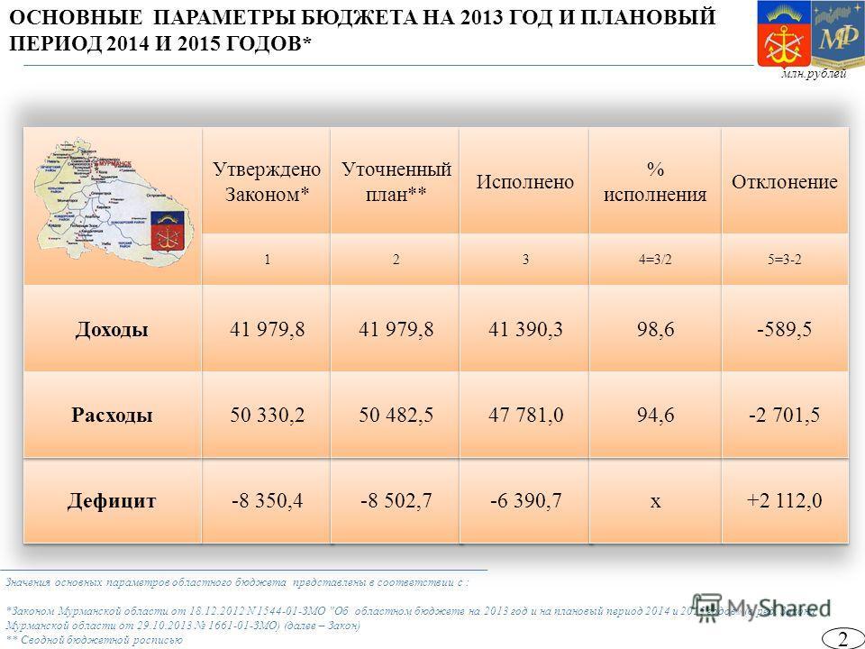 Значения основных параметров областного бюджета представлены в соответствии с : *Законом Мурманской области от 18.12.2012 N 1544-01-ЗМО