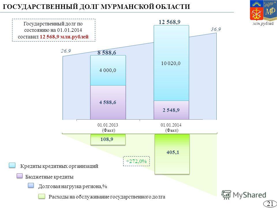 ГОСУДАРСТВЕННЫЙ ДОЛГ МУРМАНСКОЙ ОБЛАСТИ 8 588,6 12 568,9 Государственный долг по состоянию на 01.01.2014 составил 12 568,9 млн.рублей +272,0% Кредиты кредитных организаций Бюджетные кредиты Долговая нагрузка региона,% Расходы на обслуживание государс