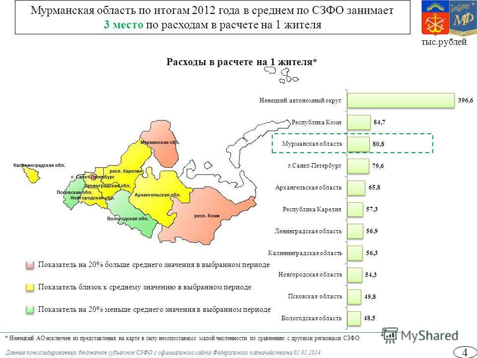 4 тыс.рублей Мурманская область по итогам 2012 года в среднем по СЗФО занимает 3 место по расходам в расчете на 1 жителя Расходы в расчете на 1 жителя * Показатель на 20% больше среднего значения в выбранном периоде Показатель близок к среднему значе