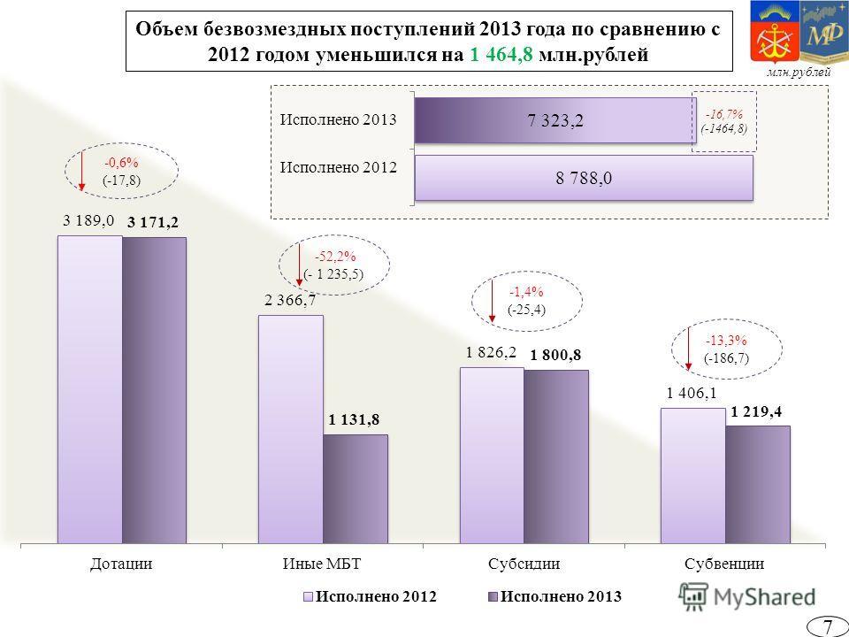 -0,6% (-17,8) 7 Объем безвозмездных поступлений 2013 года по сравнению с 2012 годом уменьшился на 1 464,8 млн.рублей -52,2% (- 1 235,5) -1,4% (-25,4) -13,3% (-186,7) -16,7% (-1464,8) млн.рублей