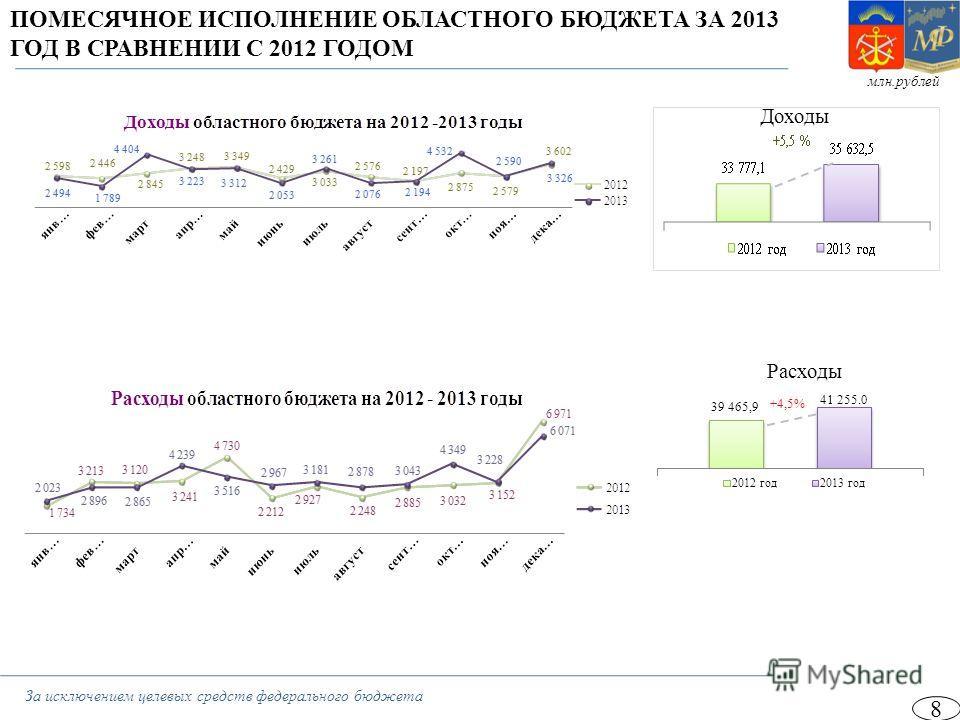 ПОМЕСЯЧНОЕ ИСПОЛНЕНИЕ ОБЛАСТНОГО БЮДЖЕТА ЗА 2013 ГОД В СРАВНЕНИИ С 2012 ГОДОМ Доходы Расходы 8 За исключением целевых средств федерального бюджета млн.рублей