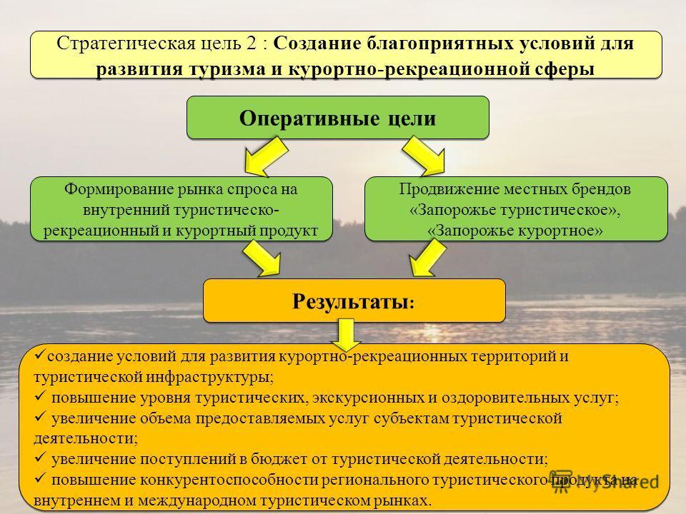 Стратегическая цель 2 : Создание благоприятных условий для развития туризма и курортно-рекреационной сферы Оперативные цели Формирование рынка спроса на внутренний туристическо- рекреационный и курортный продукт Продвижение местных брендов «Запорожье