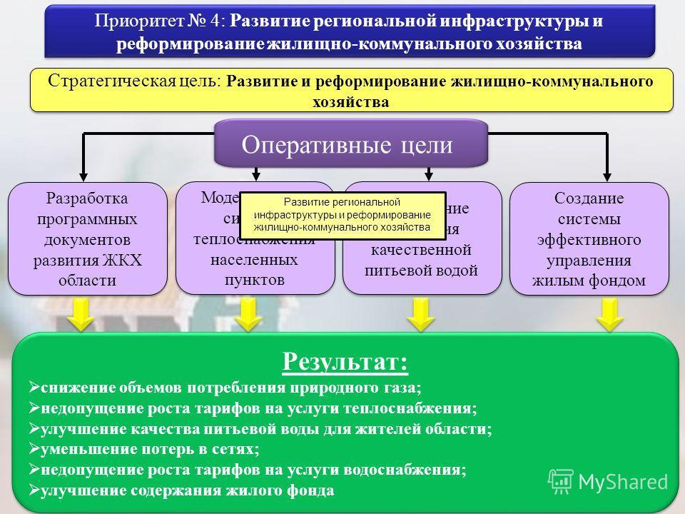 Активная инвестиционная политика. Развитие межрегионального и международного сотрудничества Стабильная работа реального сектора экономики Взаимодействие с общественностью ЦЕЛЬ: Повышение качества жизни населения и его доверия к власти, путём реализац