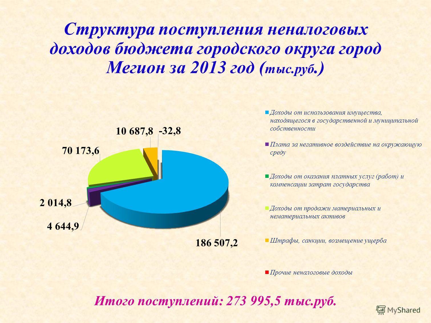 Структура поступления неналоговых доходов бюджета городского округа город Мегион за 2013 год ( тыс.руб.) Итого поступлений: 273 995,5 тыс.руб.