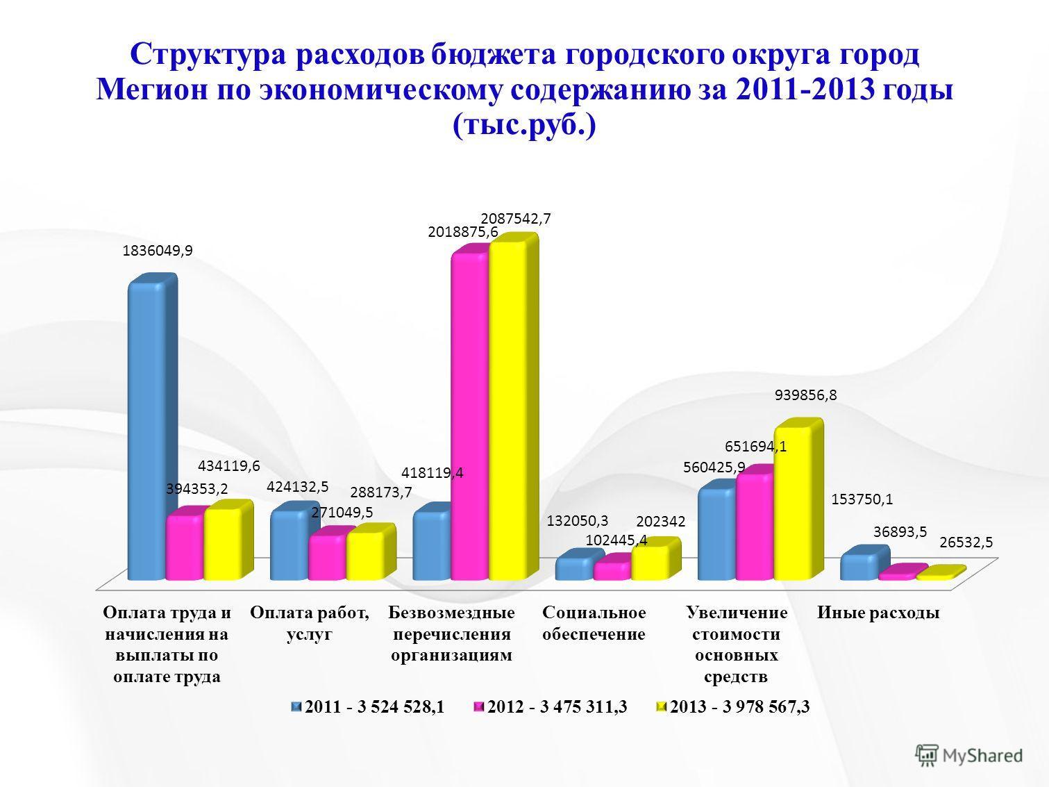 Структура расходов бюджета городского округа город Мегион по экономическому содержанию за 2011-2013 годы (тыс.руб.)
