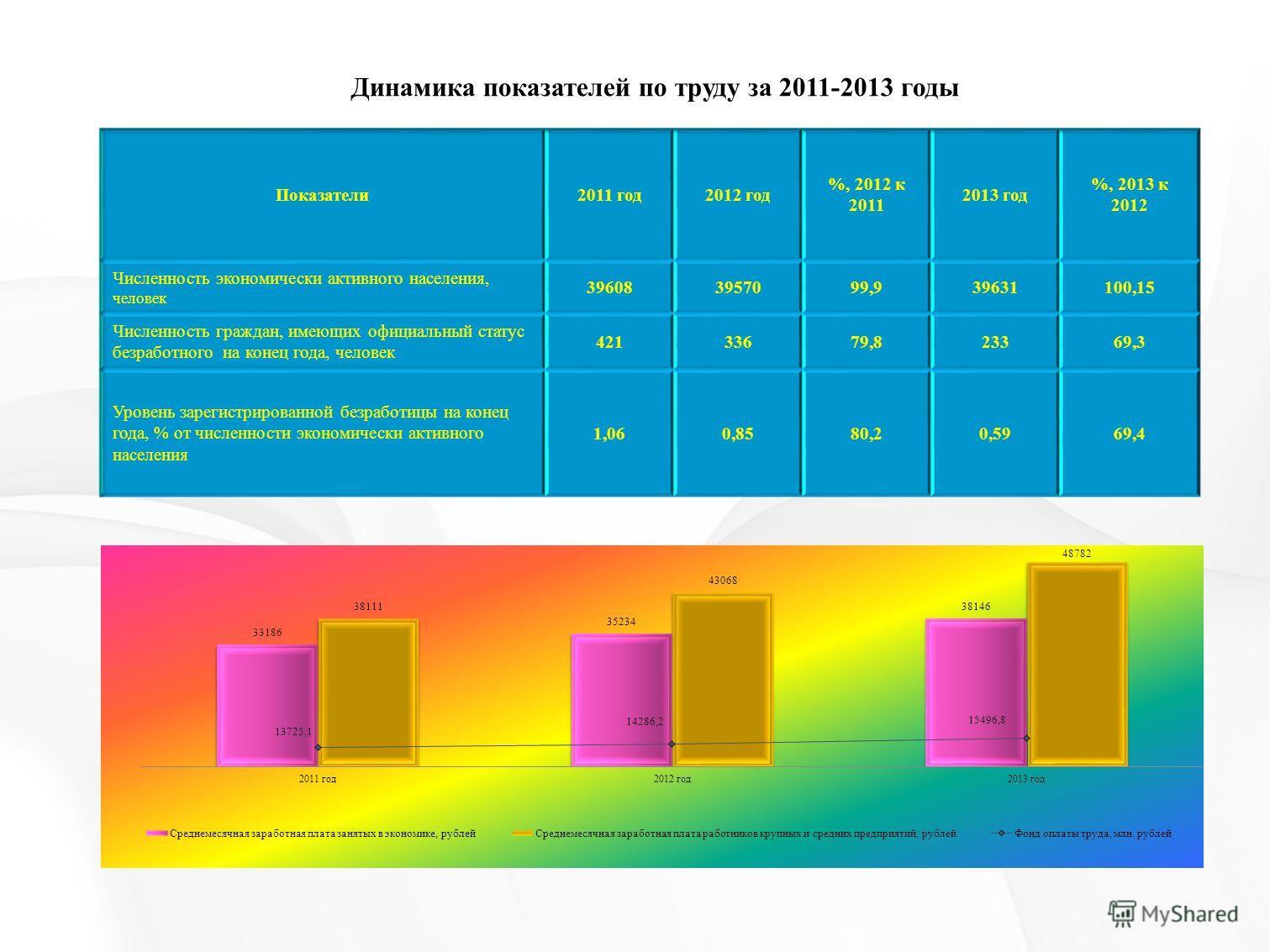Динамика показателей по труду за 2011-2013 годы