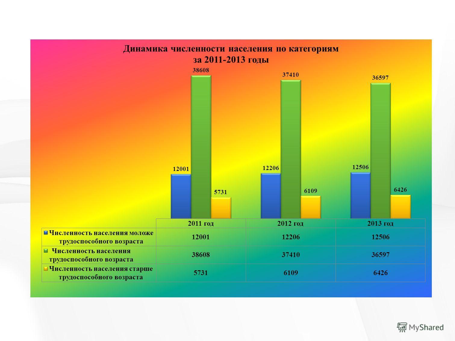 Показатели занятости городского округа город Мегион