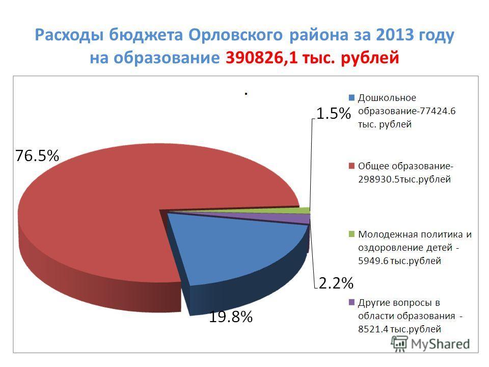 Расходы бюджета Орловского района за 2013 году на образование 390826,1 тыс. рублей