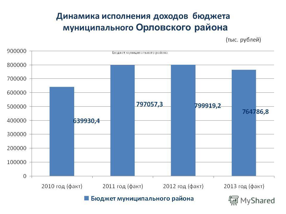 Динамика исполнения доходов бюджета муниципального Орловского района (тыс. рублей)