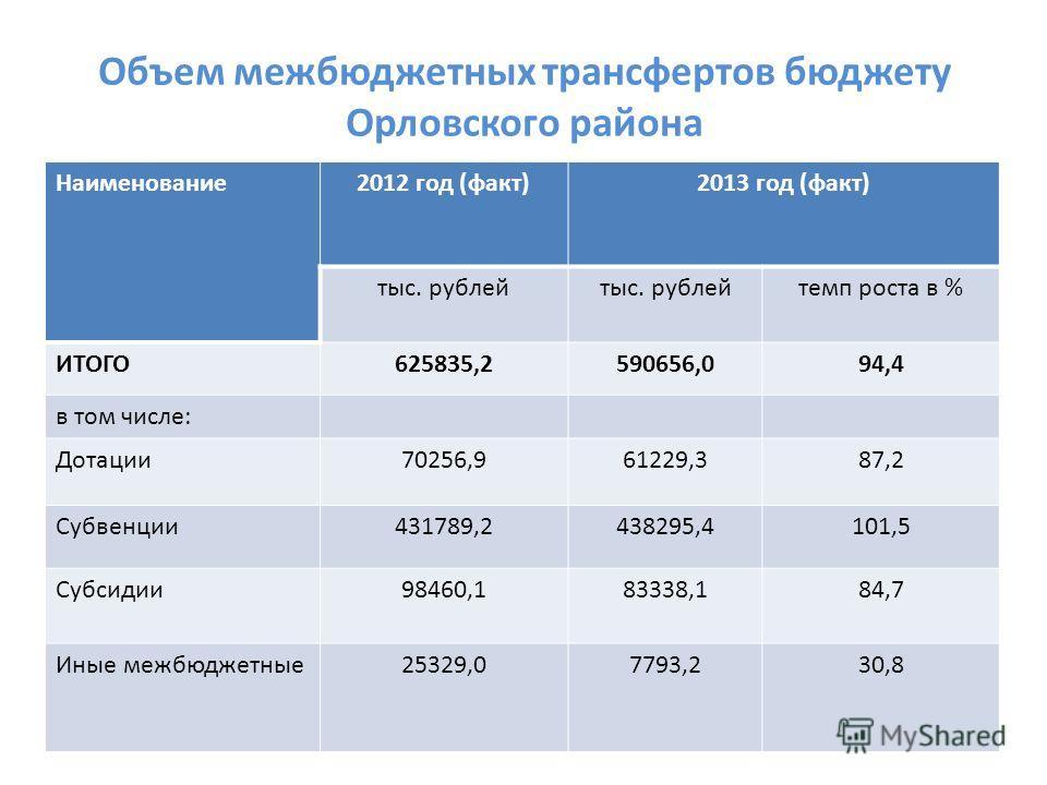 Объем межбюджетных трансфертов бюджету Орловского района Наименование 2012 год (факт)2013 год (факт) тыс. рублей темп роста в % ИТОГО625835,2590656,094,4 в том числе: Дотации 70256,961229,387,2 Субвенции 431789,2438295,4101,5 Субсидии 98460,183338,18