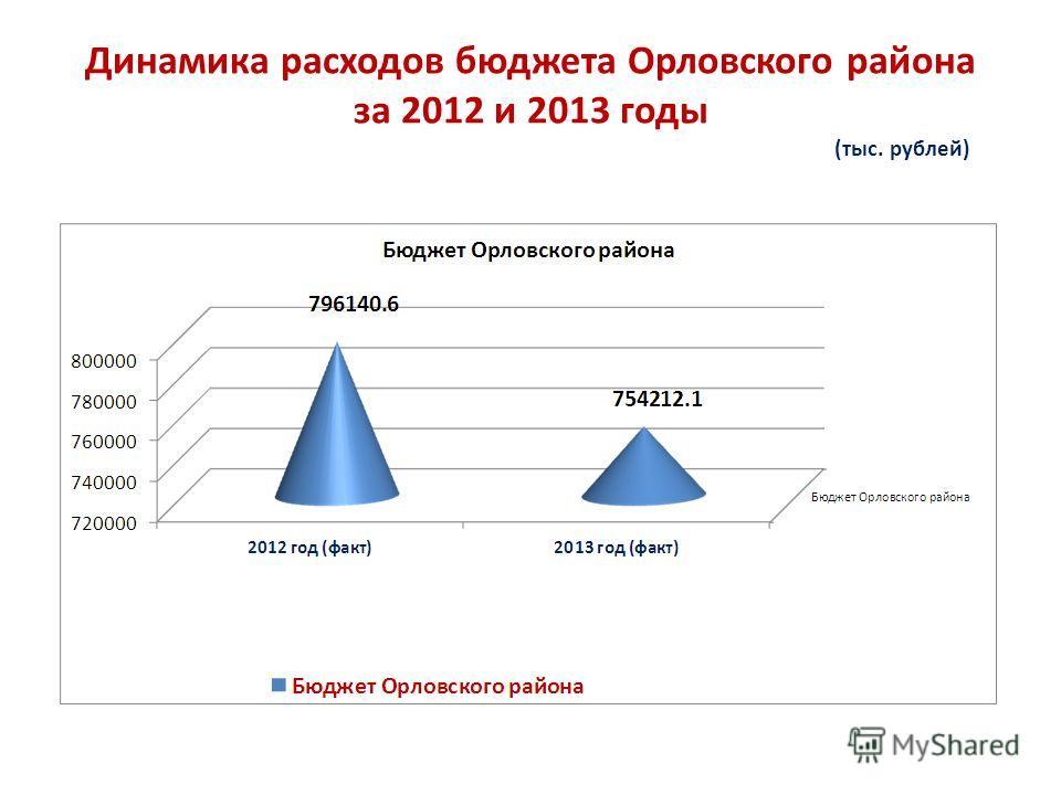 Динамика расходов бюджета Орловского района за 2012 и 2013 годы (тыс. рублей)