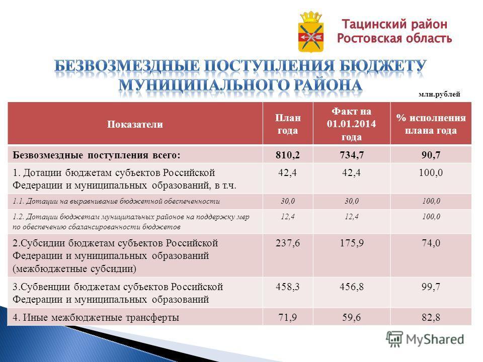 Показатели План года Факт на 01.01.2014 года % исполнения плана года Безвозмездные поступления всего:810,2734,790,7 1. Дотации бюджетам субъектов Российской Федерации и муниципальных образований, в т.ч. 42,4 100,0 1.1. Дотации на выравнивание бюджетн