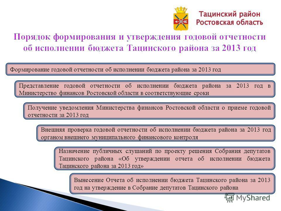 Формирование годовой отчетности об исполнении бюджета района за 2013 год Представление годовой отчетности об исполнении бюджета района за 2013 год в Министерство финансов Ростовской области в соответствующие сроки Получение уведомления Министерства ф