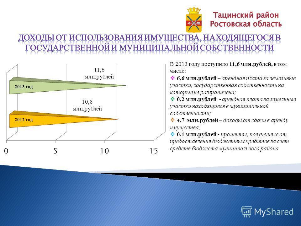 В 2013 году поступило 11,6 млн.рублей, в том числе: 6,6 млн.рублей – арендная плата за земельные участки, государственная собственность на которые не разграничена; 0,2 млн.рублей - арендная плата за земельные участки находящиеся в муниципальной собст