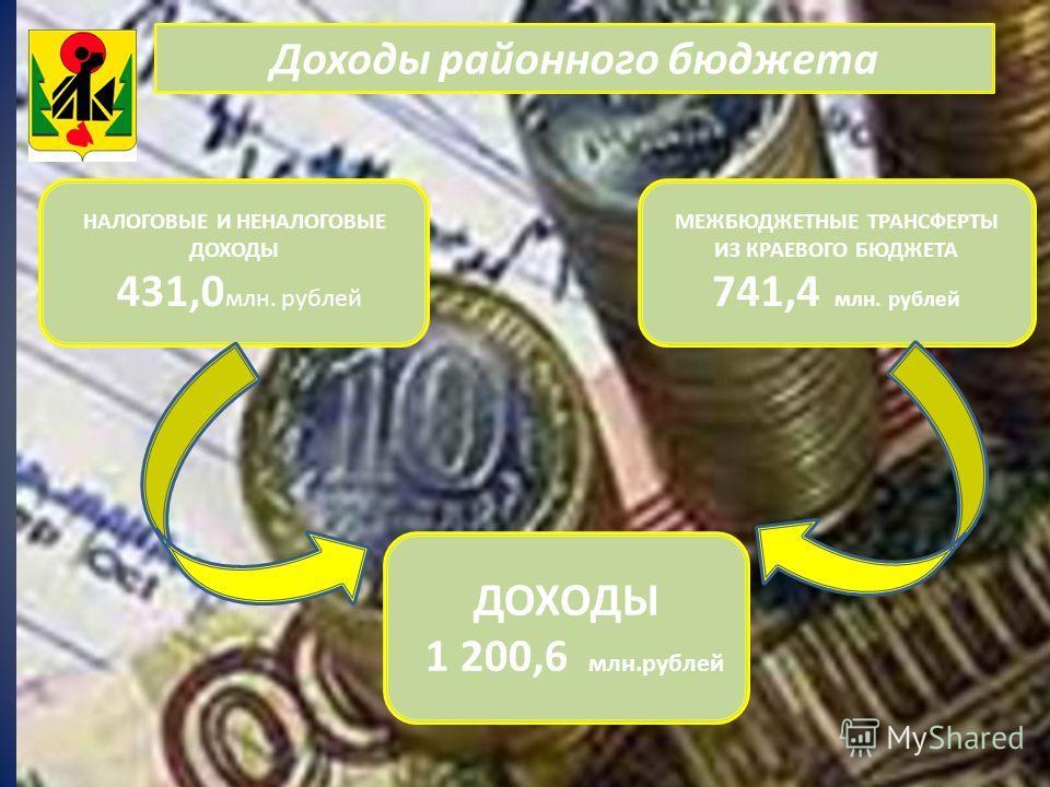 Доходы районного бюджета НАЛОГОВЫЕ И НЕНАЛОГОВЫЕ ДОХОДЫ 431,0 млн. рублей МЕЖБЮДЖЕТНЫЕ ТРАНСФЕРТЫ ИЗ КРАЕВОГО БЮДЖЕТА 741,4 млн. рублей ДОХОДЫ 1 200,6 млн.рублей