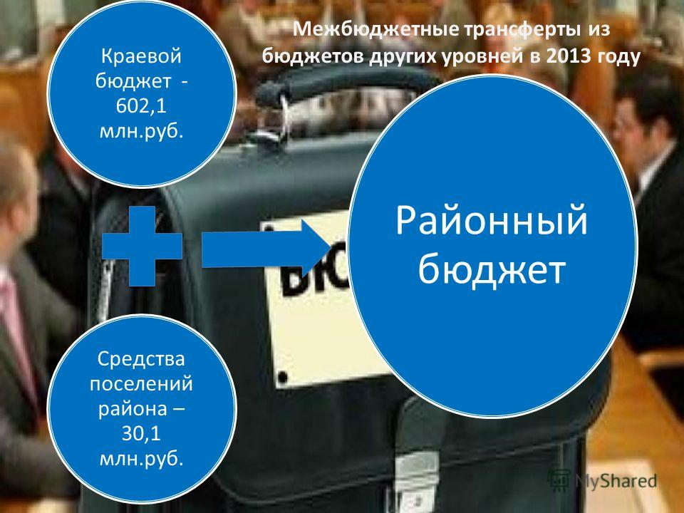 Краевой бюджет - 602,1 млн.руб. Средства поселений района – 30,1 млн.руб. Районный бюджет Межбюджетные трансферты из бюджетов других уровней в 2013 году