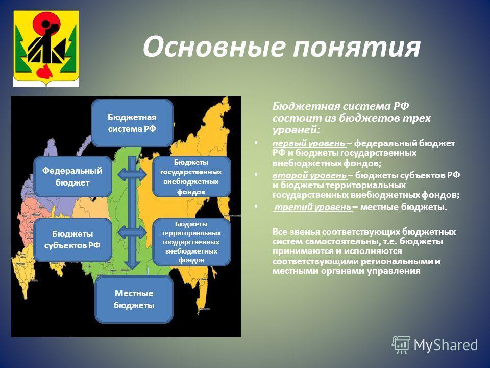 Основные понятия Бюджетная система РФ состоит из бюджетов трех уровней: первый уровень – федеральный бюджет РФ и бюджеты государственных внебюджетных фондов; второй уровень – бюджеты субъектов РФ и бюджеты территориальных государственных внебюджетных