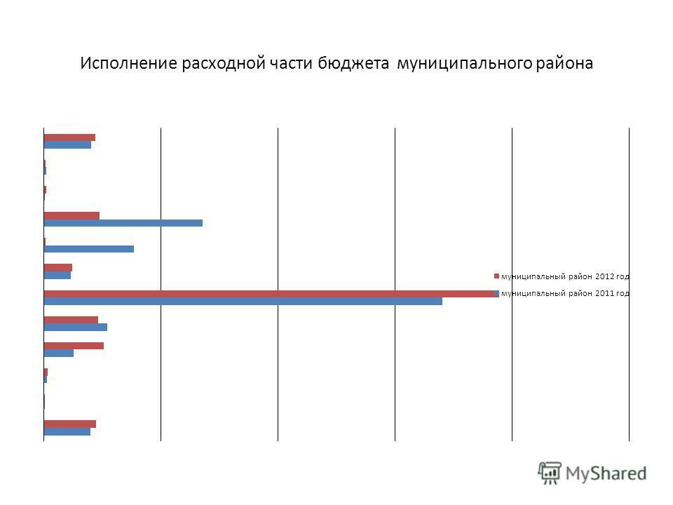Исполнение расходной части бюджета муниципального района