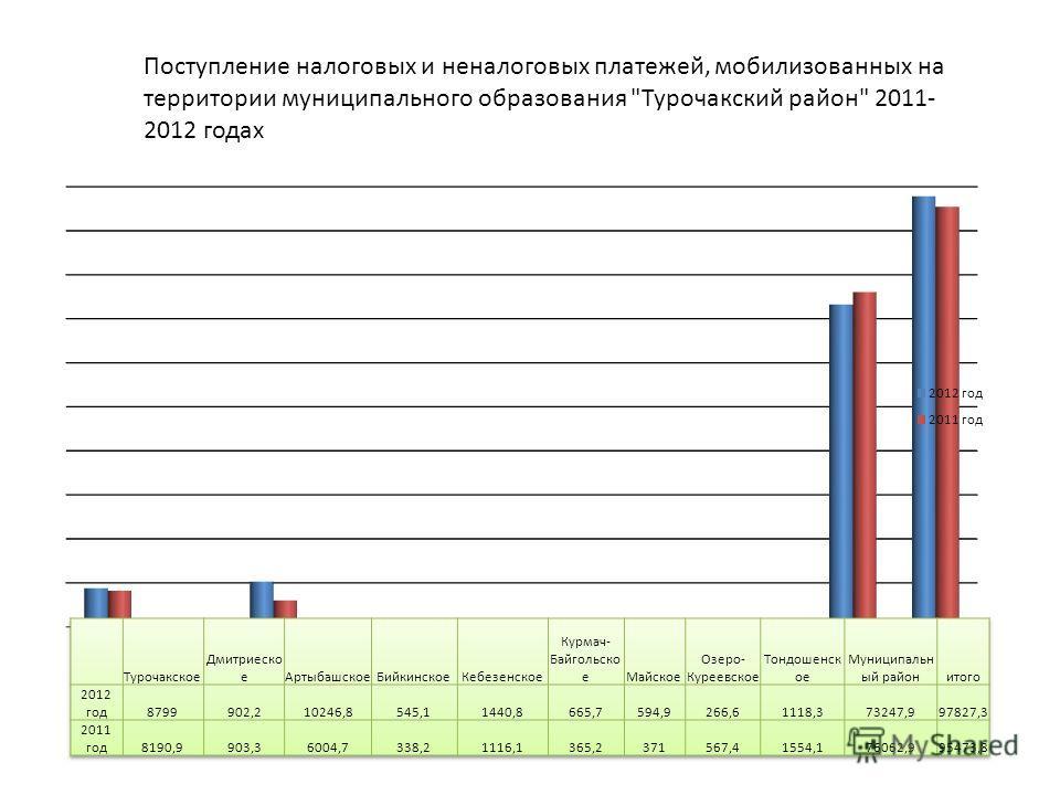 Поступление налоговых и неналоговых платежей, мобилизованных на территории муниципального образования Турочакский район 2011- 2012 годах