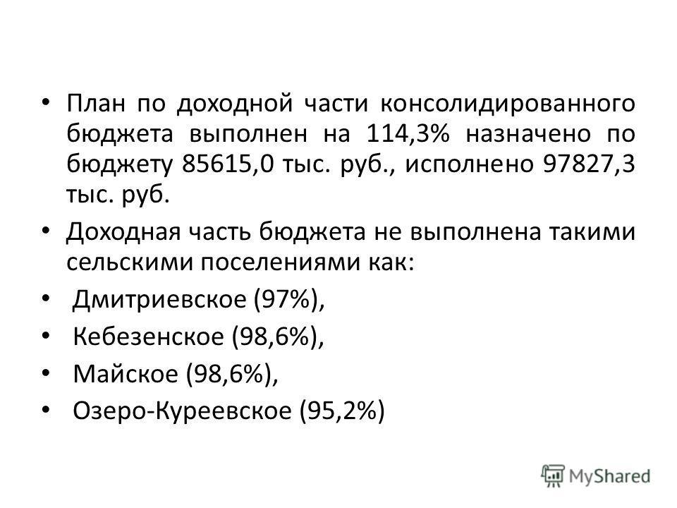 План по доходной части консолидированного бюджета выполнен на 114,3% назначено по бюджету 85615,0 тыс. руб., исполнено 97827,3 тыс. руб. Доходная часть бюджета не выполнена такими сельскими поселениями как: Дмитриевское (97%), Кебезенское (98,6%), Ма