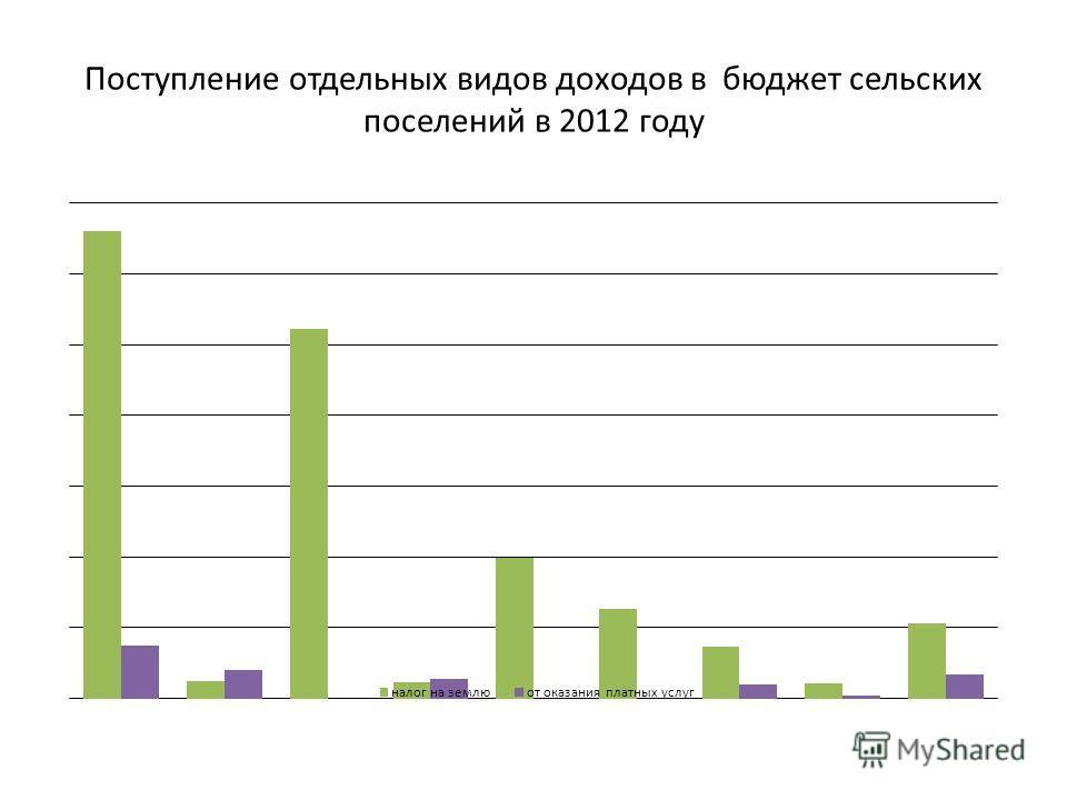 Поступление отдельных видов доходов в бюджет сельских поселений в 2012 году