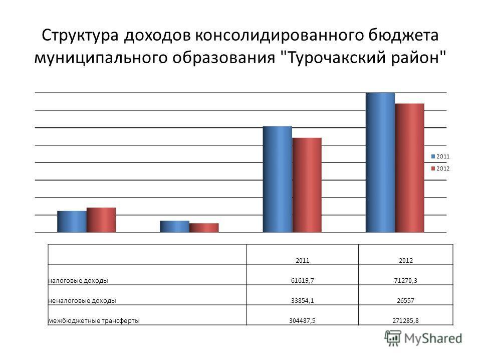 Структура доходов консолидированного бюджета муниципального образования Турочакский район 20112012 налоговые доходы 61619,771270,3 неналоговые доходы 33854,126557 межбюджетные трансферты 304487,5271285,8