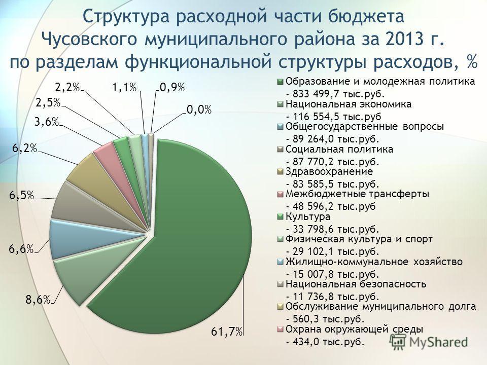 Структура расходной части бюджета Чусовского муниципального района за 2013 г. по разделам функциональной структуры расходов, %