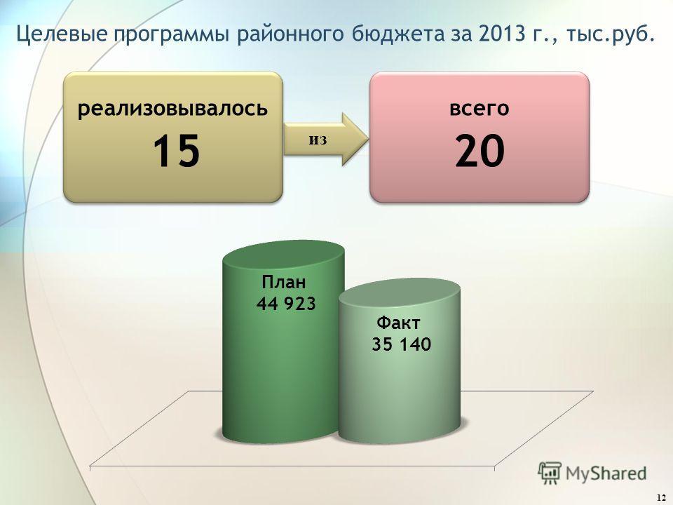 12 Целевые программы районного бюджета за 2013 г., тыс.руб. реализовывалось 15 из всего 20