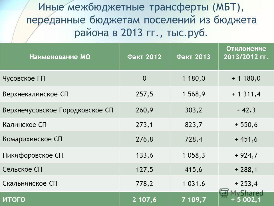 Иные межбюджетные трансферты (МБТ), переданные бюджетам поселений из бюджета района в 2013 гг., тыс.руб. 14 Наименование МОФакт 2012Факт 2013 Отклонение 2013/2012 гг. Чусовское ГП 01 180,0+ 1 180,0 Верхнекалинское СП 257,51 568,9+ 1 311,4 Верхнечусов