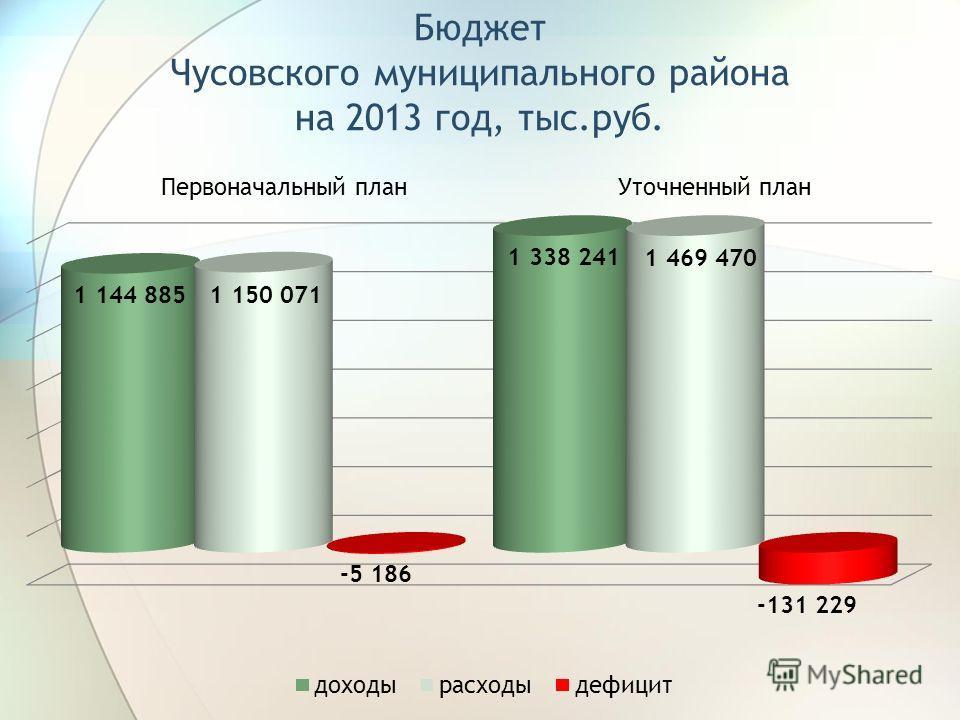 Бюджет Чусовского муниципального района на 2013 год, тыс.руб.