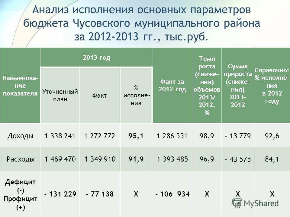 Анализ исполнения основных параметров бюджета Чусовского муниципального района за 2012-2013 гг., тыс.руб. Наименова- ние показателя 2013 год Факт за 2012 год Темп роста (сниже- ния) объемов 2013/ 2012, % Сумма прироста (сниже- ния) 2013- 2012 Справоч