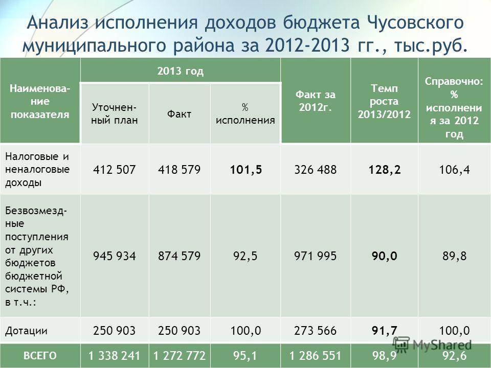 Наименова- ние показателя 2013 год Факт за 2012 г. Темп роста 2013/2012 Справочно: % исполнени я за 2012 год Уточнен- ный план Факт % исполнения Налоговые и неналоговые доходы 412 507418 579101,5326 488128,2106,4 Безвозмезд- ные поступления от других