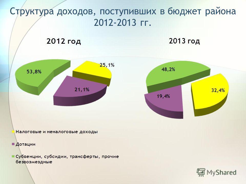 Структура доходов, поступивших в бюджет района 2012-2013 гг.