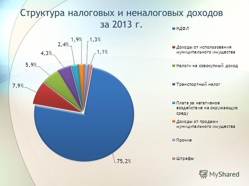 Структура налоговых и неналоговых доходов за 2013 г.