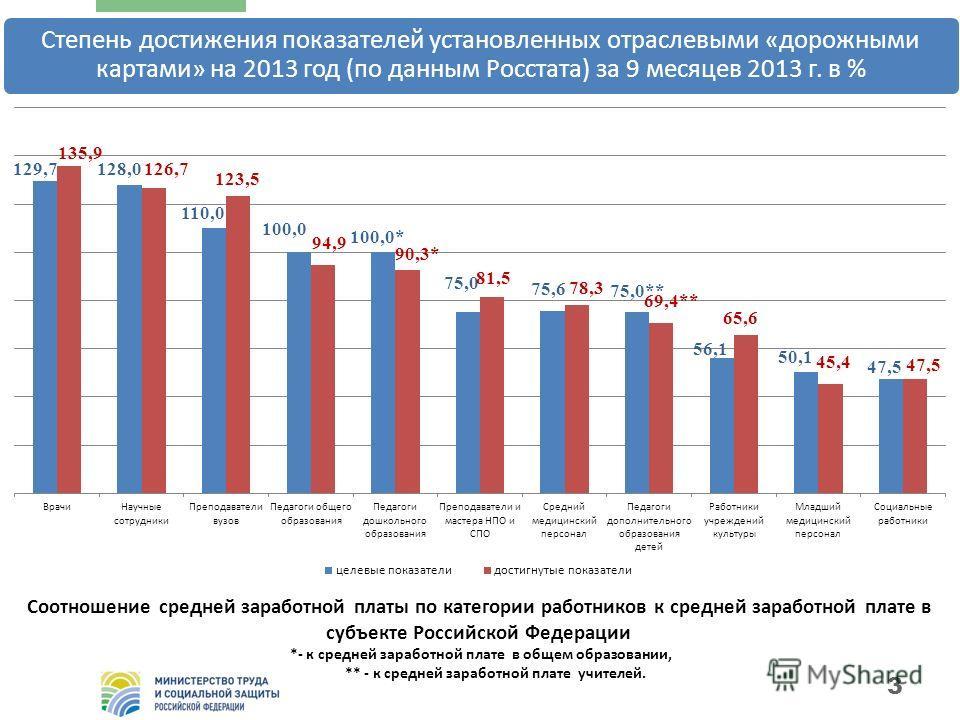3 Степень достижения показателей установленных отраслевыми «дорожными картами» на 2013 год (по данным Росстата) за 9 месяцев 2013 г. в % Соотношение средней заработной платы по категории работников к средней заработной плате в субъекте Российской Фед