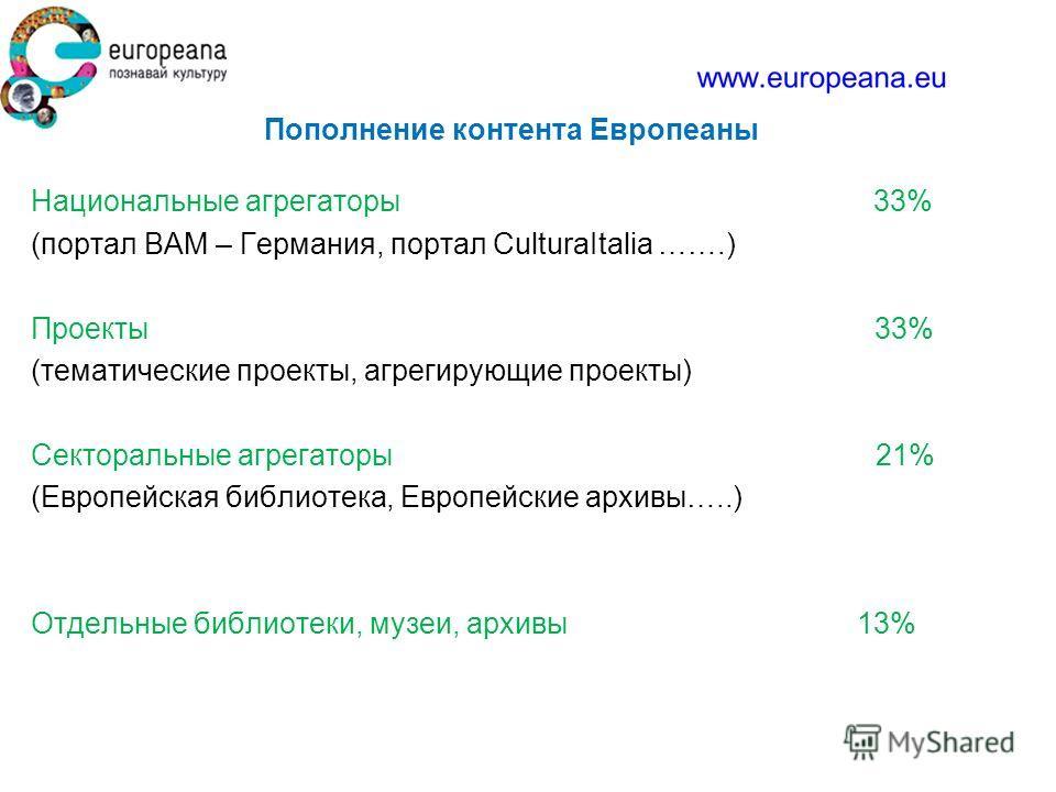 Пополнение контента Европеаны Национальные агрегаторы 33% (портал BAM – Германия, портал CulturaItalia …….) Проекты 33% (тематические проекты, агрегирующие проекты) Секторальные агрегаторы 21% (Европейская библиотека, Европейские архивы…..) Отдельные