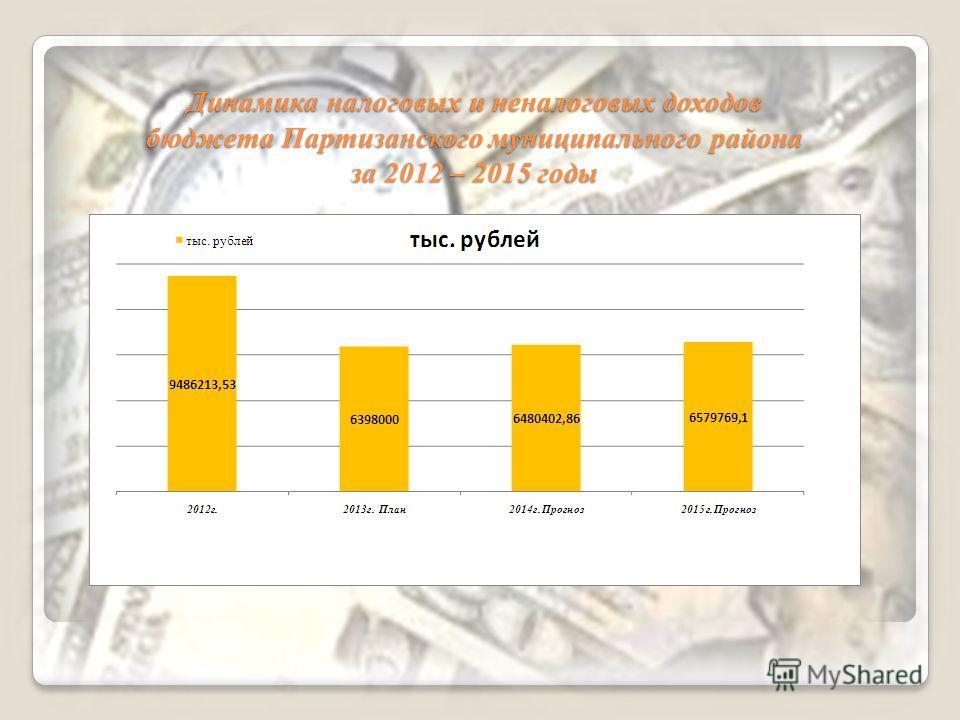 Динамика налоговых и неналоговых доходов бюджета Партизанского муниципального района за 2012 – 2015 годы