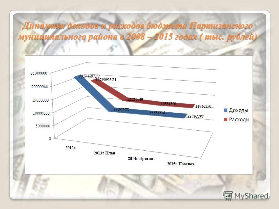 Динамика доходов и расходов бюджета Партизанского муниципального района в 2008 – 2015 годах ( тыс. рублей)