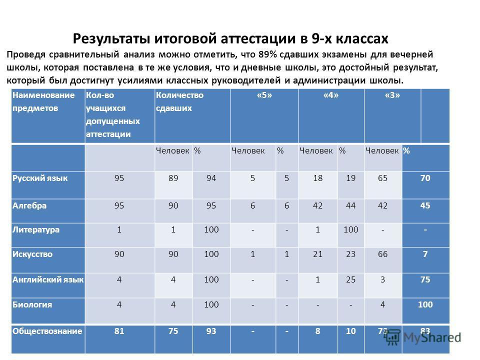 Наименование предметов Кол-во учащихся допущенных аттестации Количество сдавших «5»«4»«3» Человек% % % % Русский язык 9589945518196570 Алгебра 9590956642444245 Литература 11100--1 -- Искусство 90 100112123667 Английский язык 44100--125375 Биология 44