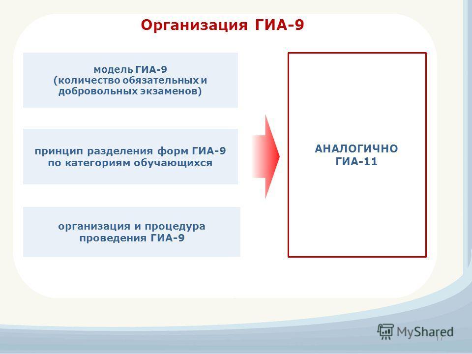 Организация ГИА-9 принцип разделения форм ГИА-9 по категориям обучающихся модель ГИА-9 (количество обязательных и добровольных экзаменов) организация и процедура проведения ГИА-9 17 АНАЛОГИЧНО ГИА-11