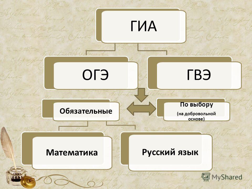 ГИА ОГЭ Математика Русский язык ГВЭ Обязательные По выбору (на добровольной основе)