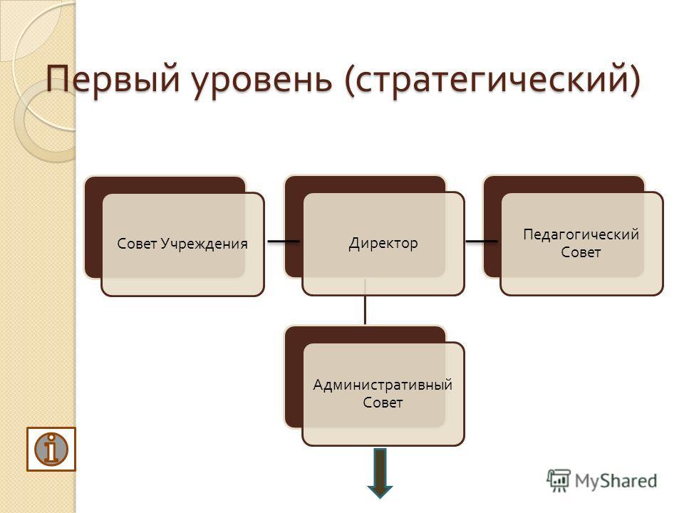 Первый уровень ( стратегический ) Совет Учреждения Директор Административный Совет Педагогический Совет