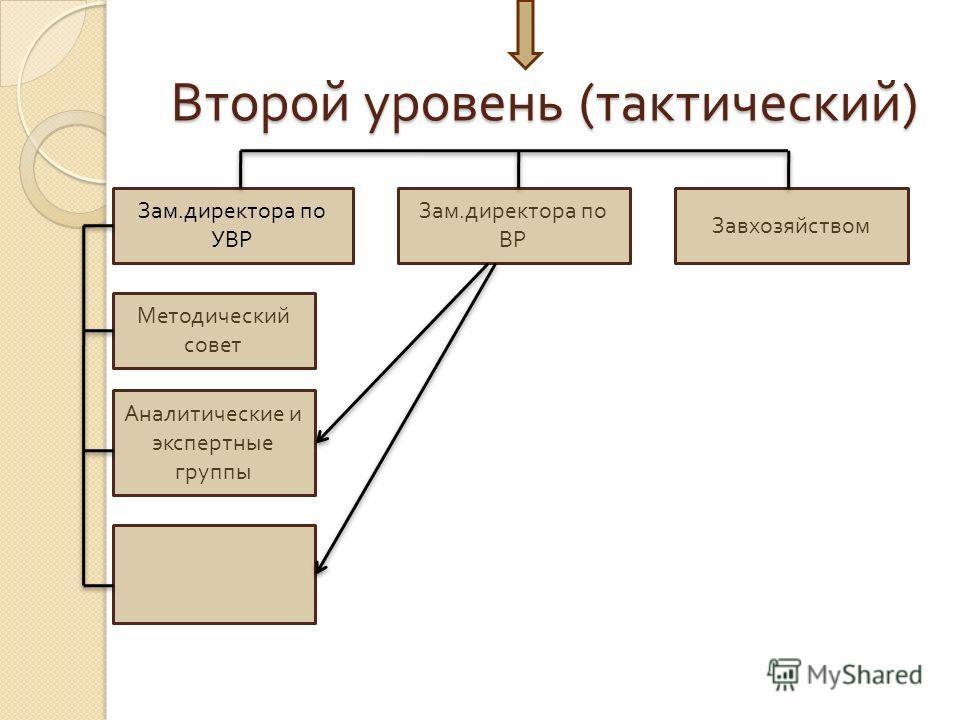 Второй уровень (тактический) Зам. директора по УВР Зам. директора по ВР Завхозяйством Методический совет Аналитические и экспертные группы