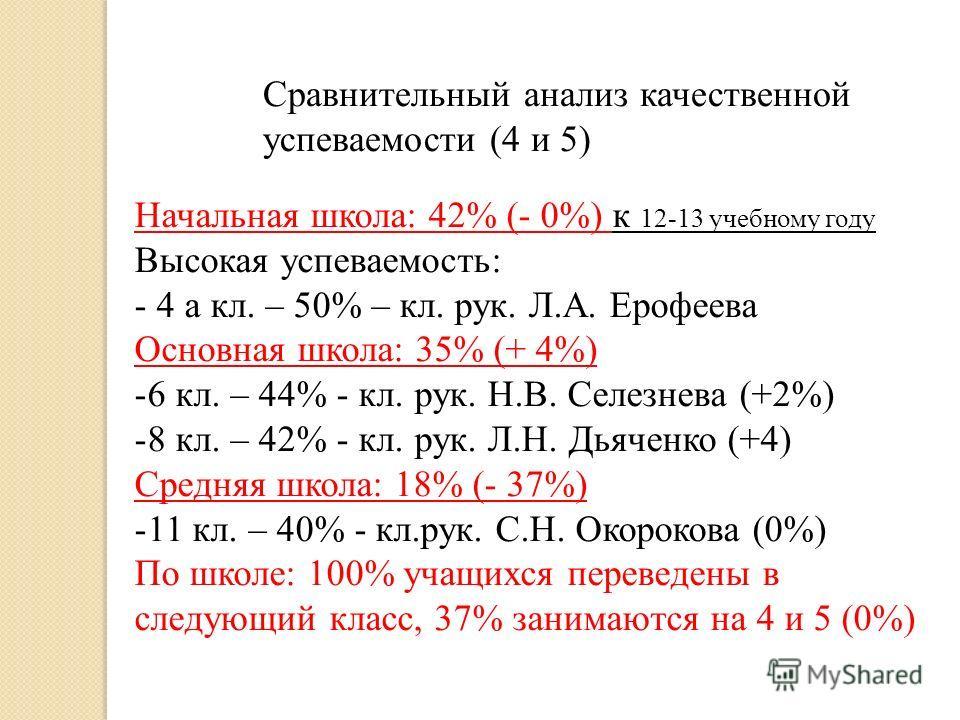 Сравнительный анализ качественной успеваемости (4 и 5) Начальная школа: 42% (- 0%) к 12-13 учебному году Высокая успеваемость: - 4 а кл. – 50% – кл. рук. Л.А. Ерофеева Основная школа: 35% (+ 4%) -6 кл. – 44% - кл. рук. Н.В. Селезнева (+2%) -8 кл. – 4