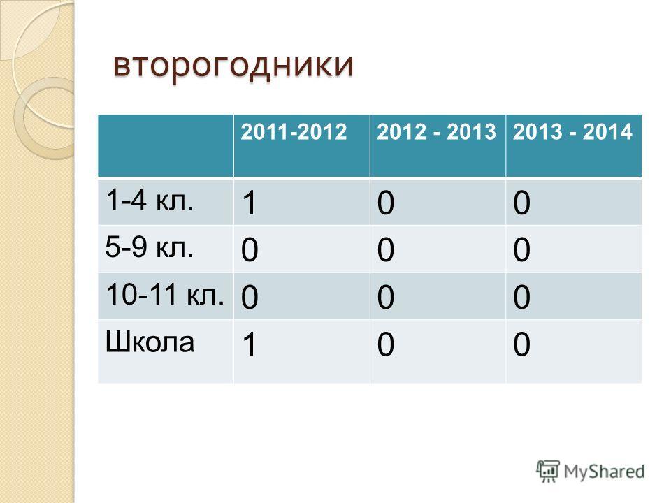 второгодники 2011-20122012 - 20132013 - 2014 1-4 кл. 100 5-9 кл. 000 10-11 кл. 000 Школа 100